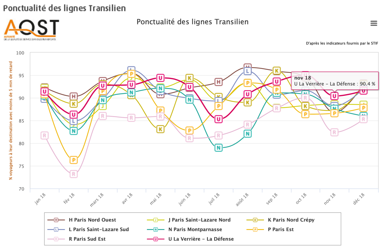 2018 - ponctualité Transilien.png